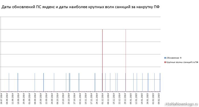 Даты наложения санкций Яндекса за накрутку ПФ