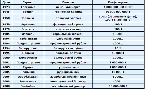 Деноминация валюты
