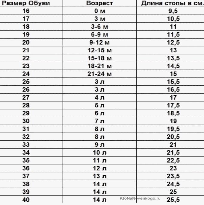 Размеры детской обуви в зависимости от возраста