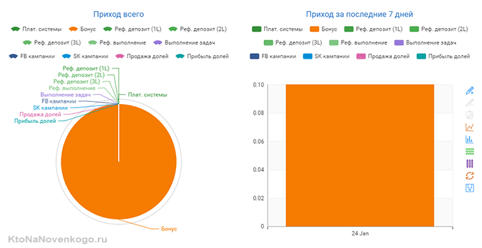 диаграмма заработка в Likesrock
