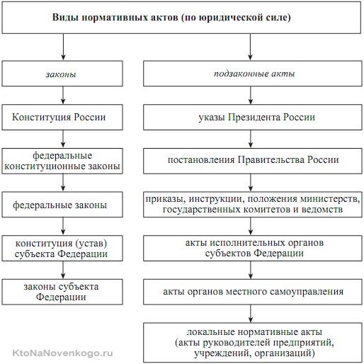Дифференциация нормативных актов