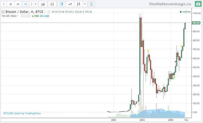 динамика изменения курса bitkoin
