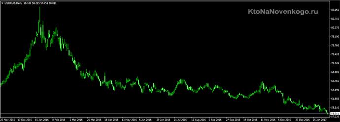 дневной график курса на бирже пиара