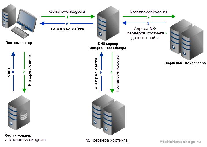 Как ДНС система определяет IP сайта по его доменному имени
