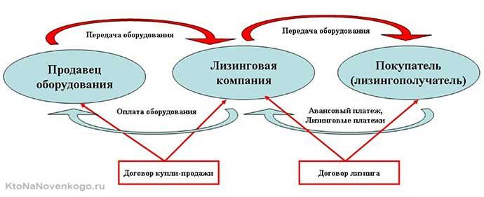 Лизинговый договор
