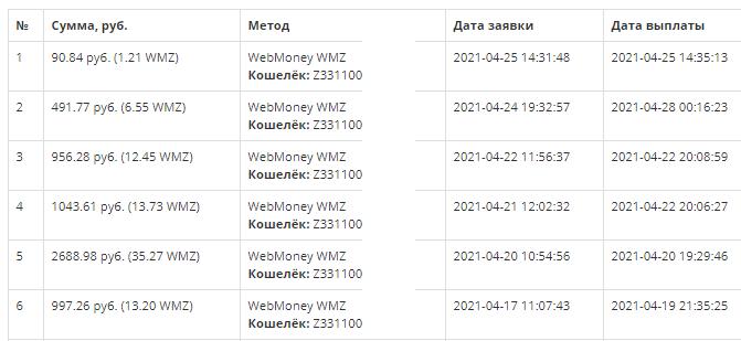 Доходы в РуКапче