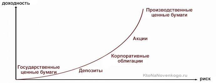 Доходность и риск