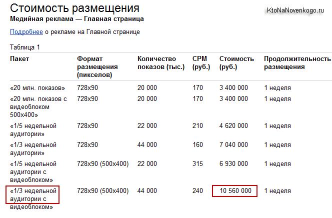 Стоимость рекламы в Яндексе