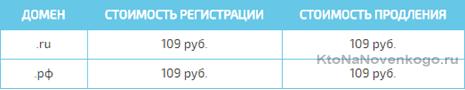 низкие цены на домены в Handyhost