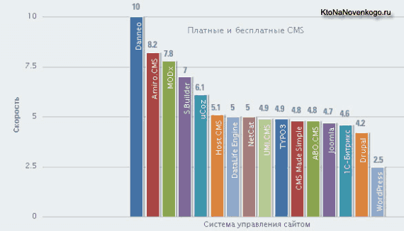 Движок для сайта (CMS) — обзор, сравнение и выбор платных или бесплатных систем управления контентом