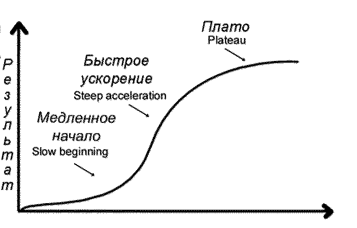 Эффект плато на графике