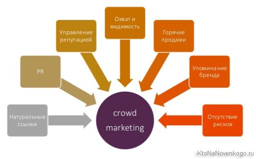 Эффект от Crowd Marketing