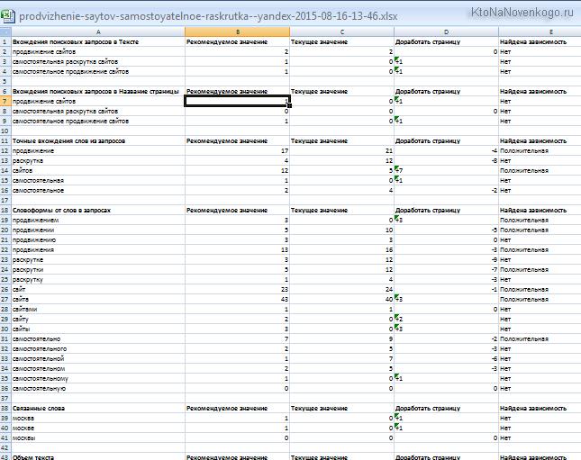 Экспорт ТЗ копирайтеру из SEOcillin в Эксел