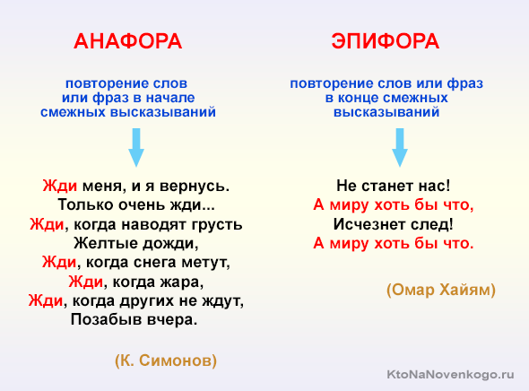 Эпифора и Анафора