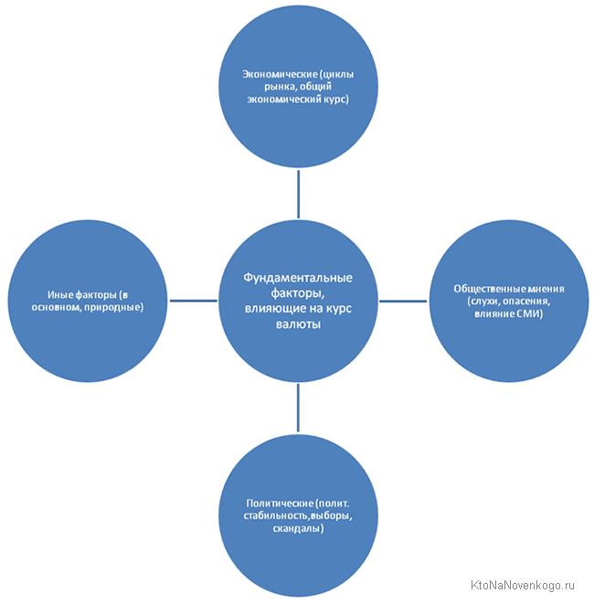 факторы для фундаментальной Forex аналитики