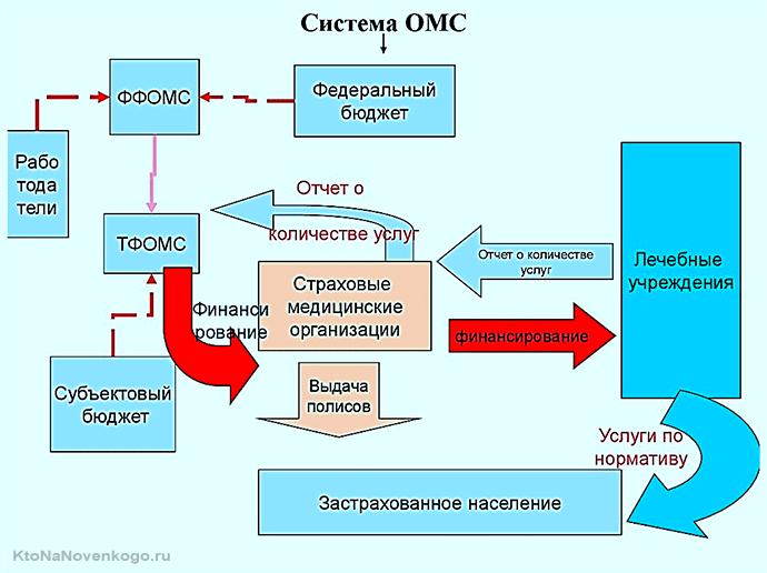Финансирование системы ОМС