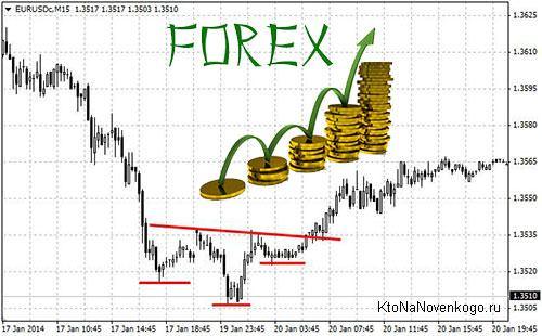 Стратегии Форекс