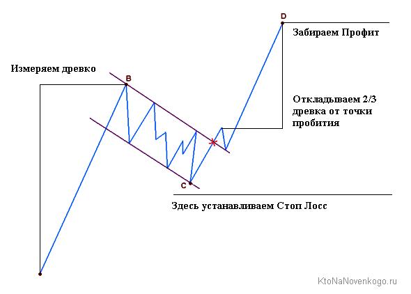 форекс стратегия для флага