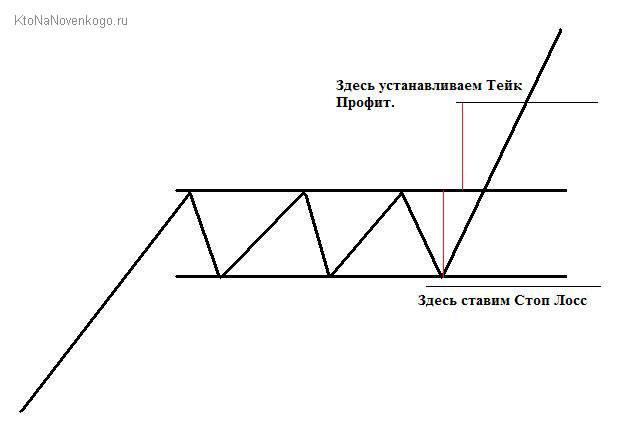 форекс стратегия для прямоугольника
