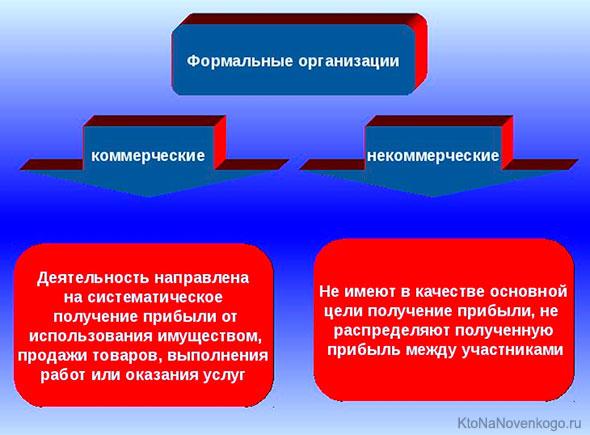Формальные организации