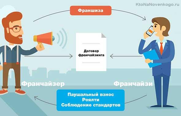 Принцип схемы работы по франшизе