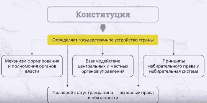 Функции и задачи конституции