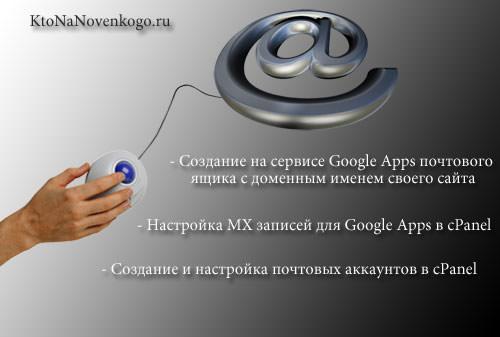 Создание почты для домена в Гугле