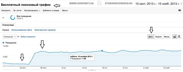 Выходи из-под Гугл Пингвина и возвращение трафика на прежний уровень