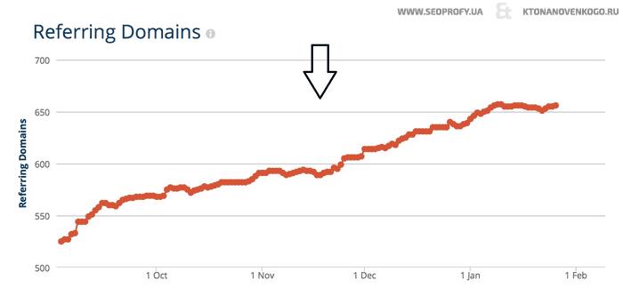 Нормальная динамика роста числа ссылок на сайт