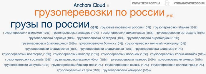Как выглядит спамный анкор лист обратных ссылок