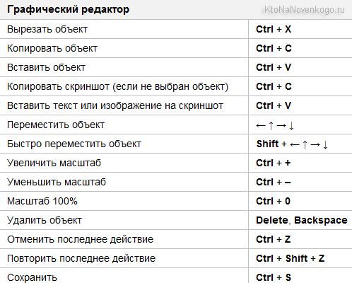 Горячие клавиши редактора скриншотов Яндекса