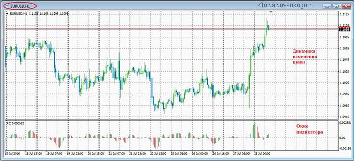 график EUR/USD в терминале MT4 на Forex
