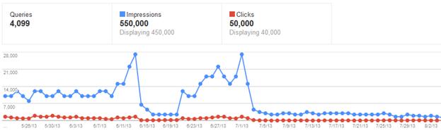 График просмотров в панели Google для вебмастеров