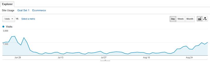 График восстановления трафика с Гугла