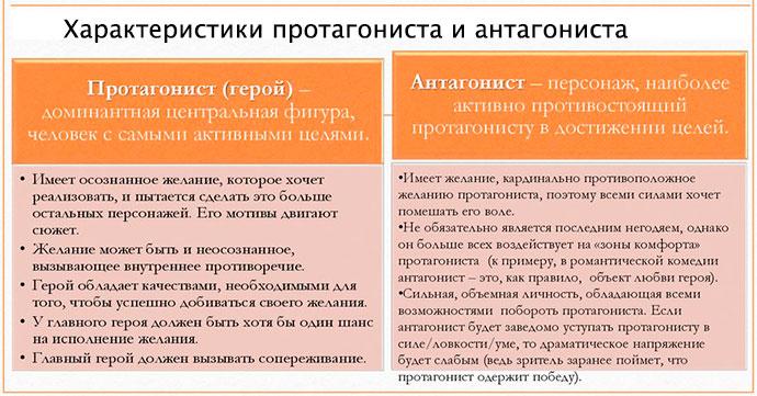 Характеристики протагониста антогониста