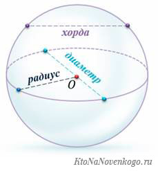 Хорда  — это  геометрическая струна