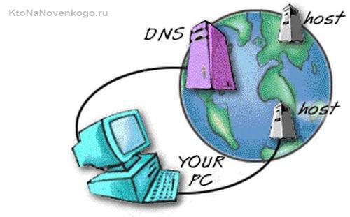 Hosts и DNS