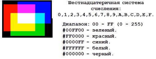 Задание цвета в Html или CSS с помощью шестнадцатеричной системы