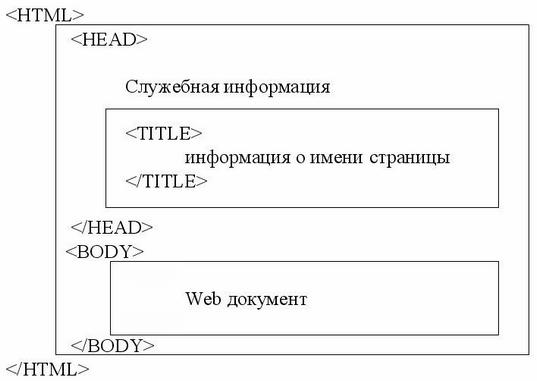 Стандартная структура HTML документа