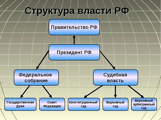 Структура власти в РФ
