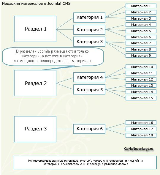 Схему вложенности разделов
