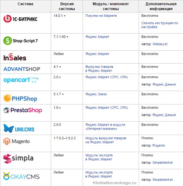 импорт данных из интернет-магазина в Яндекс Маркет
