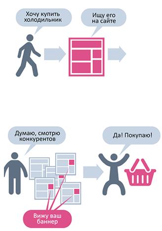 Инфографика по динамическому ремаркетингу