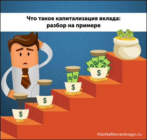 Капитализация на примере