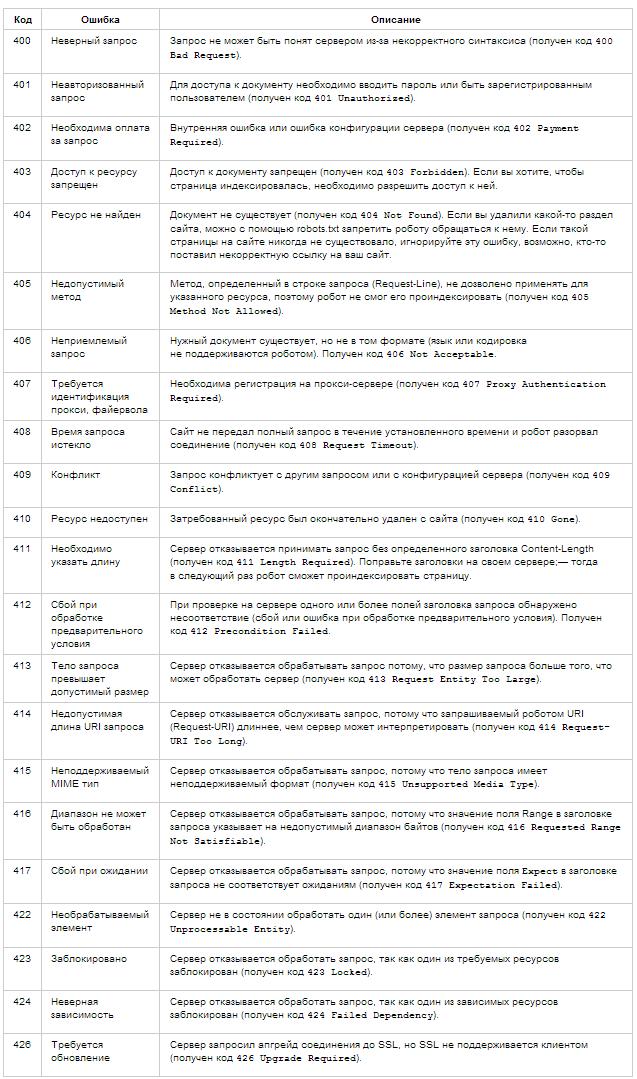 Что означают четырехсотые коды ответа сервера (с 400 по 426)