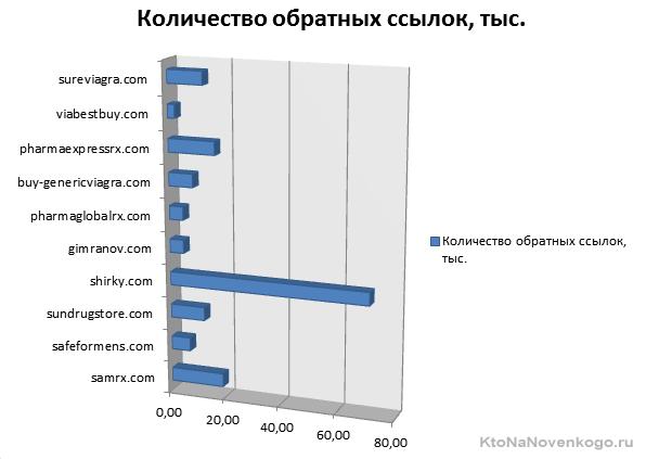 количество обратных ссылок на Pharma сайты