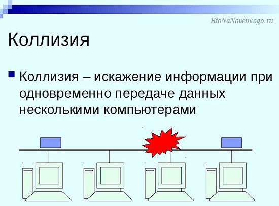Сетевые технологии