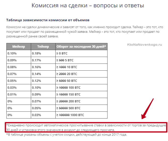 Значение комиссии на бирже битфлит в