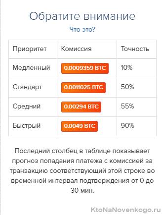 Комиссия при переводе биткоинов