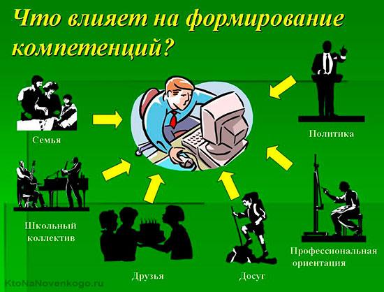 Коммуникативная компетенция